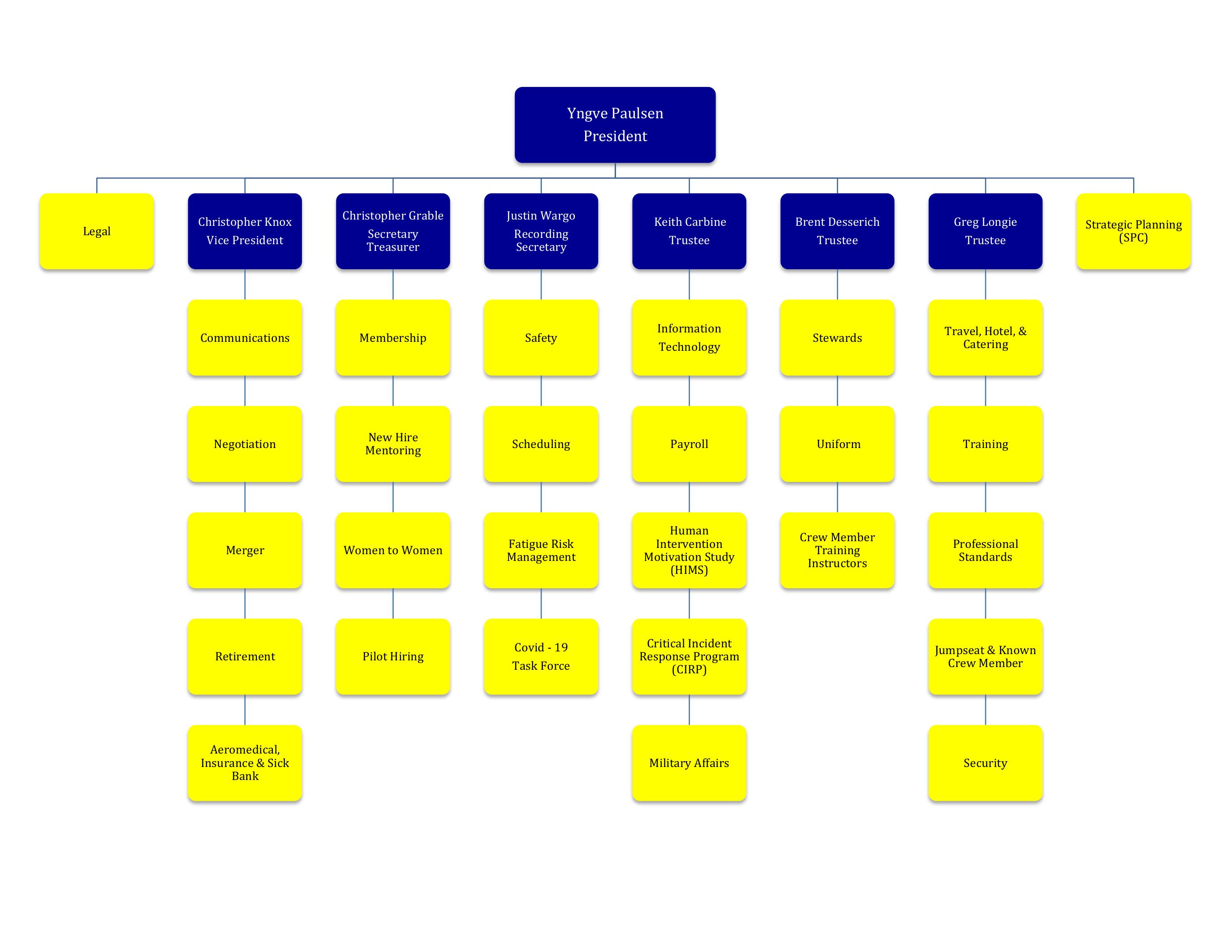 Current Organizational Chart (updated Sep 5, 2021)